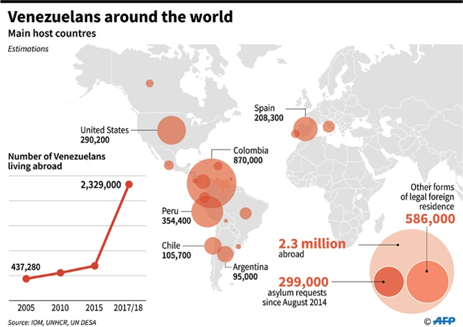 On foot, Venezuela's poor seek better lives across South America