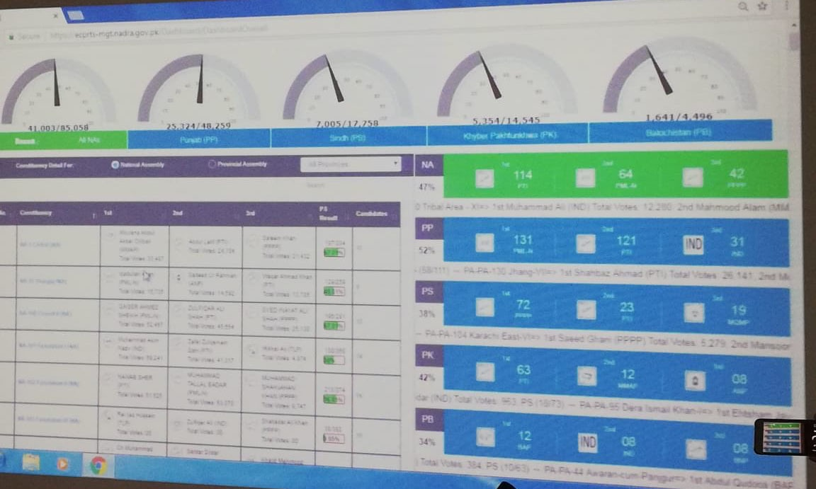 Photo of the board showing results uploaded through RTS after the July 25 elections. — File