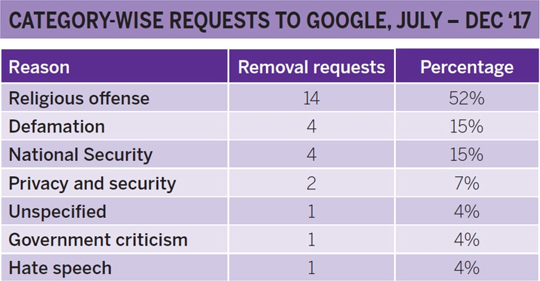 حکومت کی گوگل سے کی گئی درخواستیں۔