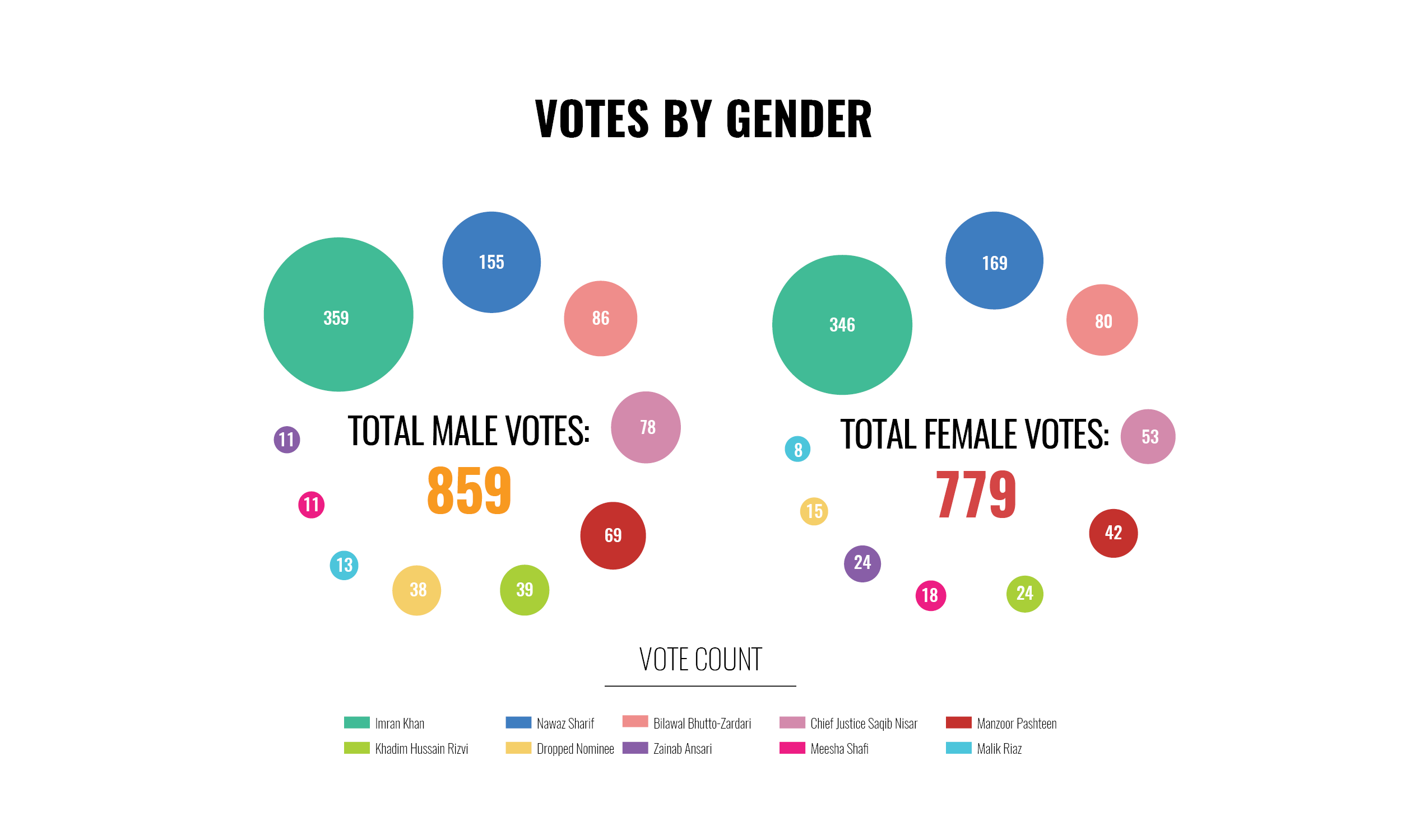 Ground survey vote breakdown according to gender