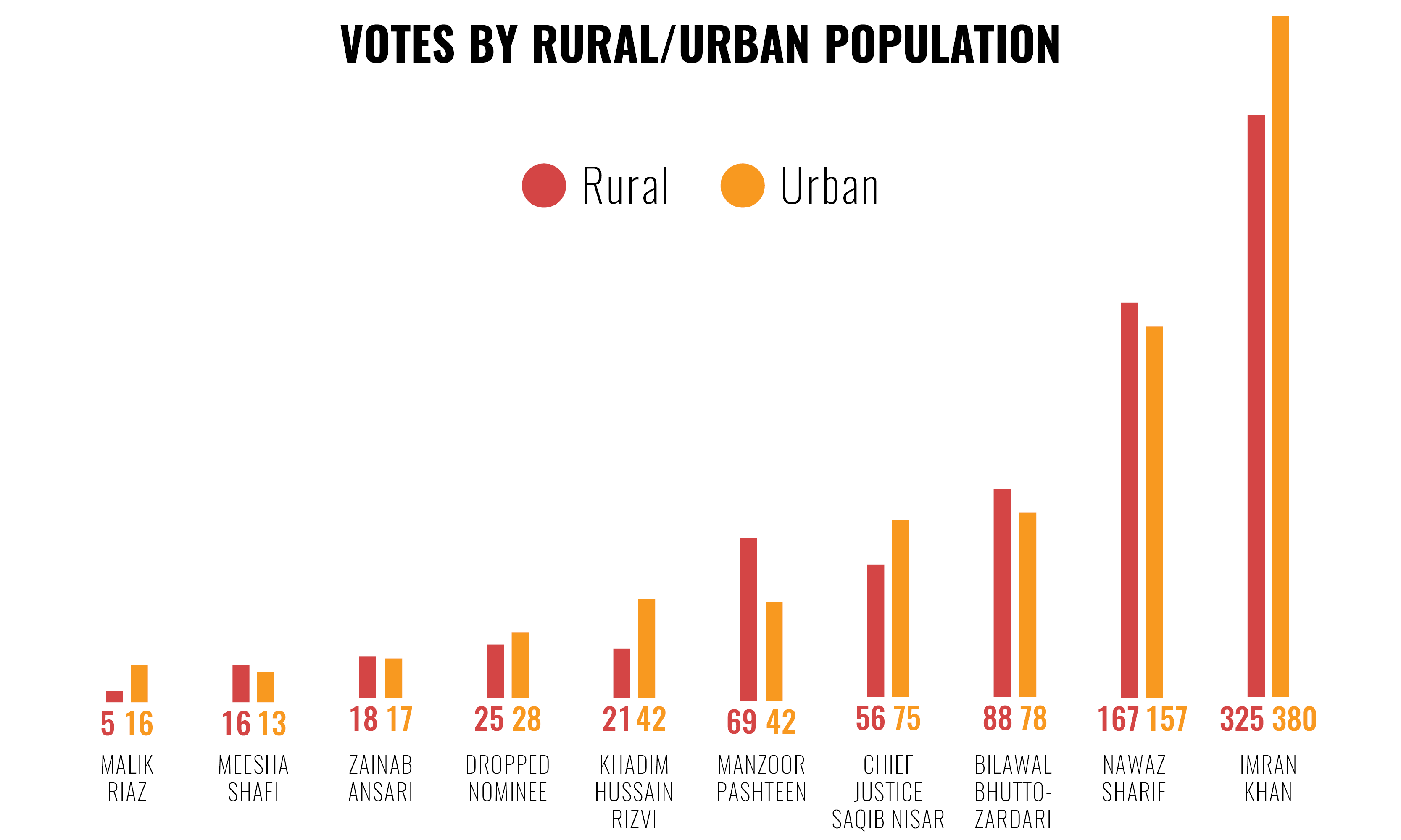 Rural and urban votes for the ground survey
