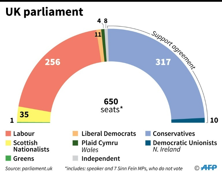 The composition of the UK parliament.