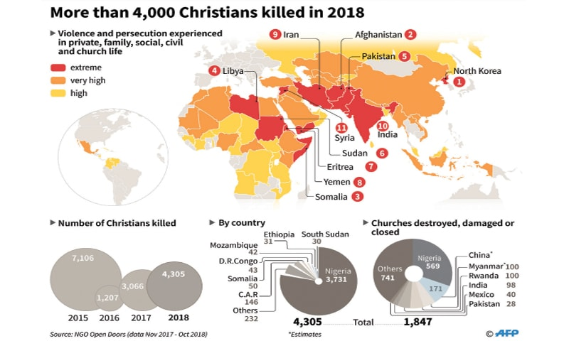 "One in three Christians in Asia faces high levels of persecution after a ""shocking increase"" of religious-based threats."