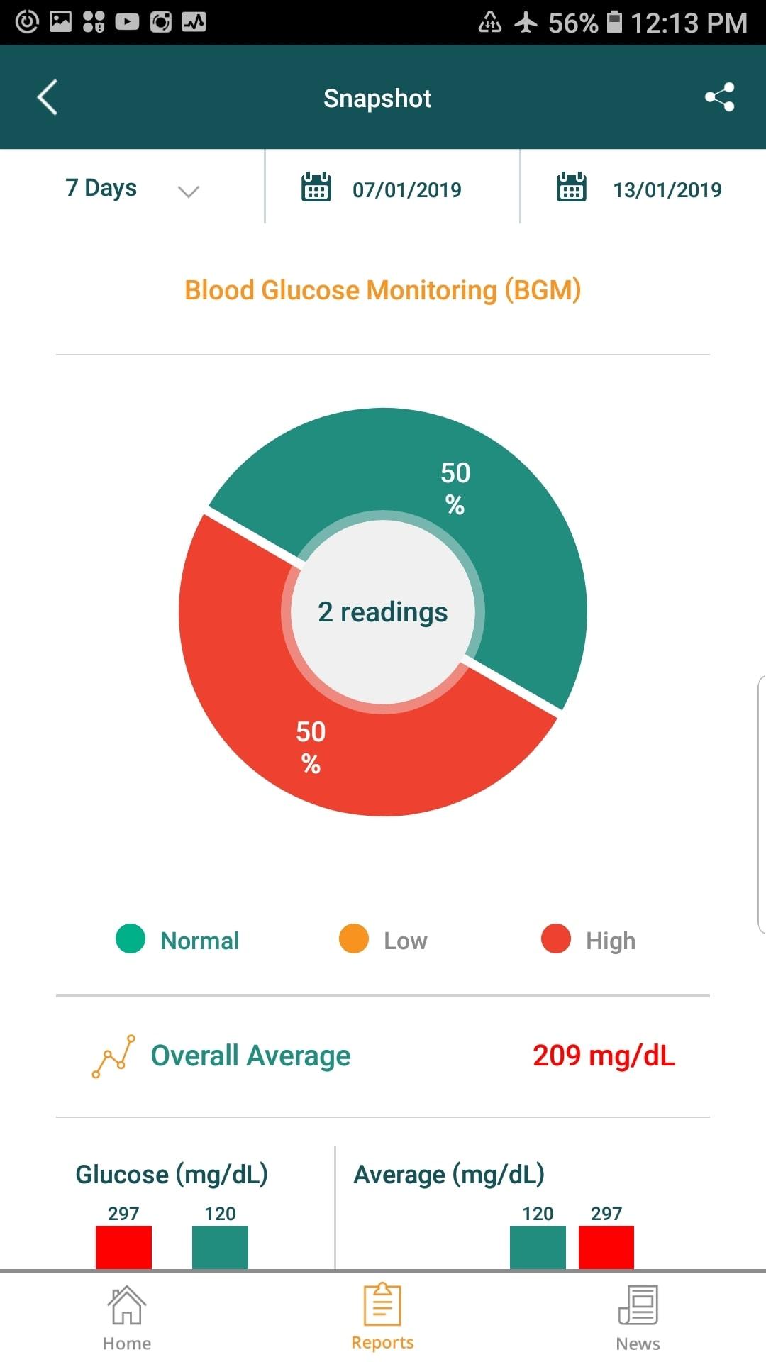 Medworks snapshot report