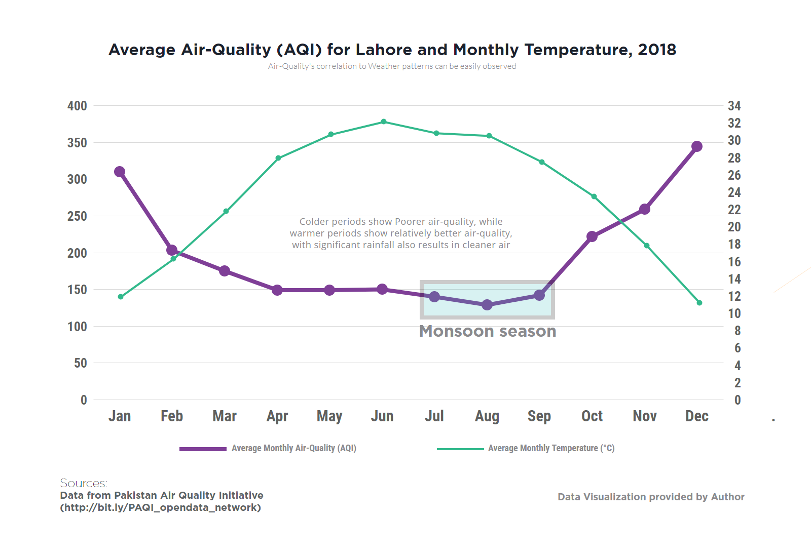 Average air quality index for Lahore and monthly temperature in 2018.