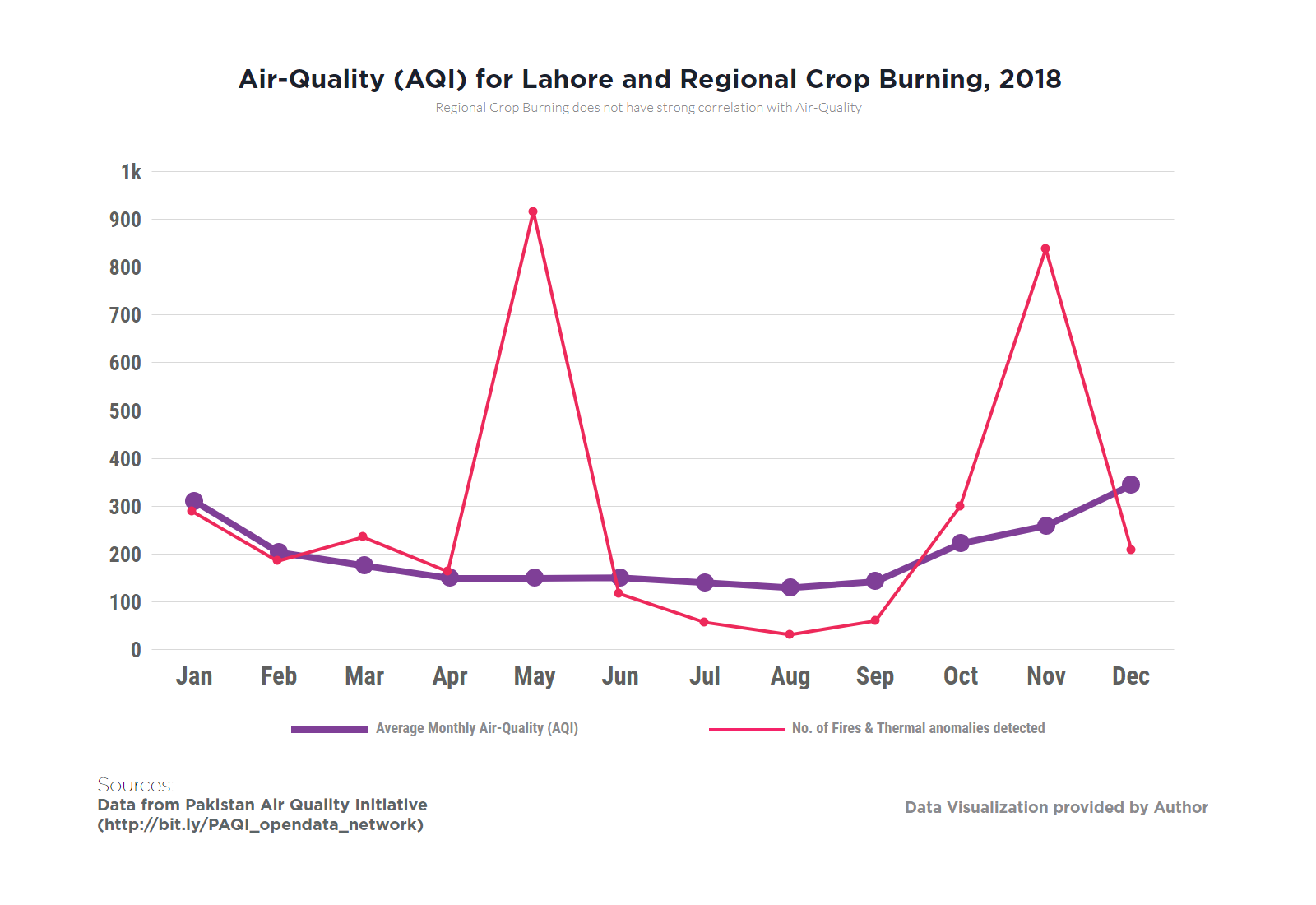 Air quality index for Lahore and regional crop burning in 2018.