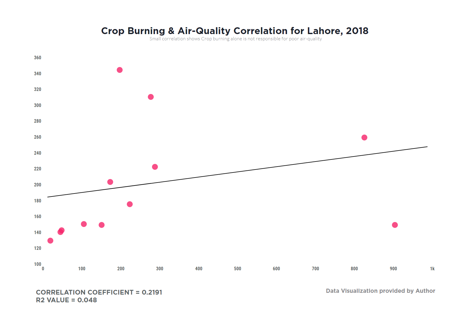 Crop burning and air quality correlation for Lahore in 2018.