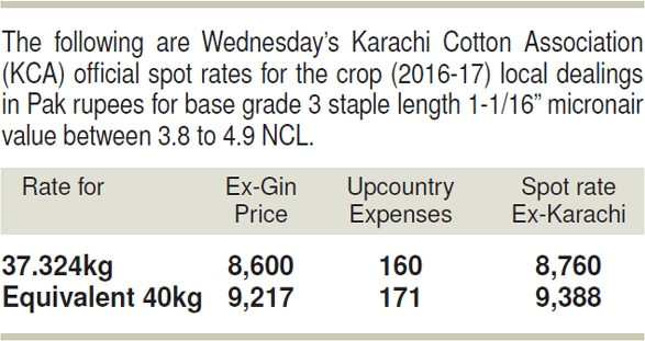 Commodities: Dull trading on cotton market - Newspaper - DAWN COM