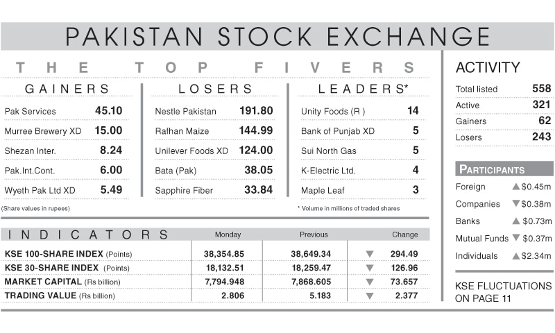Stocks lose 294 points after policy rate hike - Newspaper