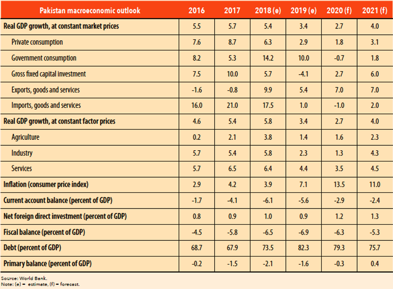 Pakistan's macroeconomic outlook in the coming years. — Source: World Bank