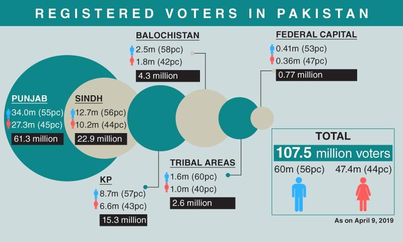 Registered voters in Pakistan as on April 9, 2019. — Ramsha Jahangir