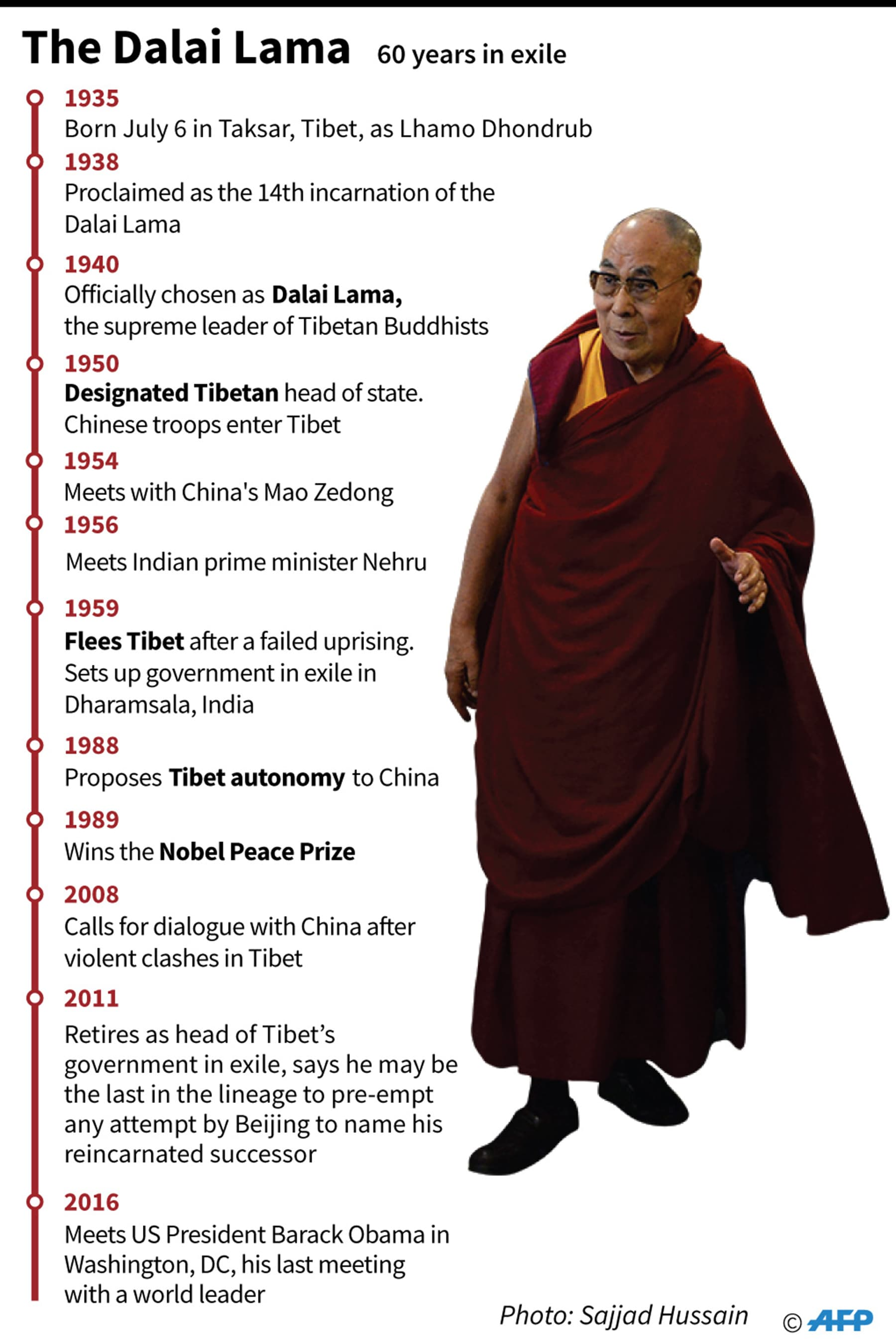 A graphic recapping major events from the spiritual leader's life. — AFP