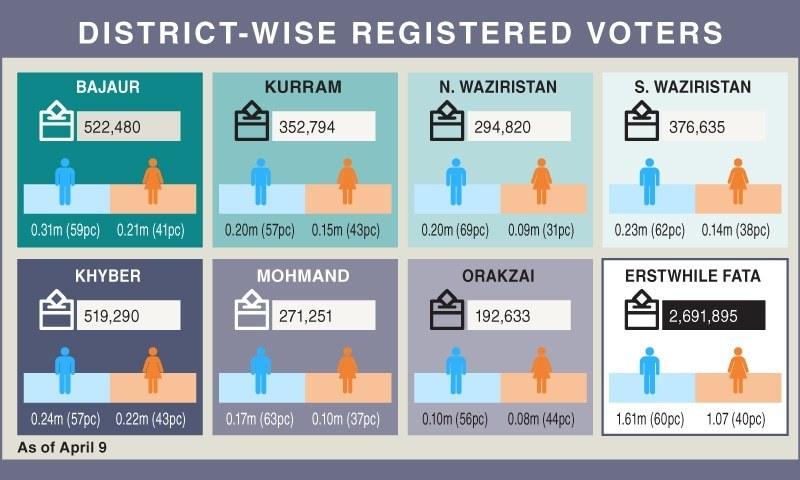 الیکشن کمیشن آف پاکستان نے رواں سال جنوری میں ایک اعلامیے کے ذریعے صوبائی اسمبلی میں قبائلی اضلاع کے شیئر کے بارے میں آگاہ کردیا تھا۔ السٹریشن بشکریہ رمشا جہانگیر