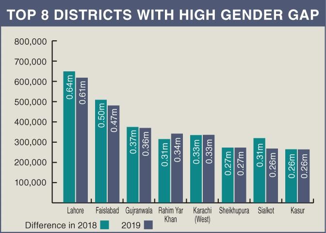 Top 8 districts with high gender gap — Ramsha Jahangir