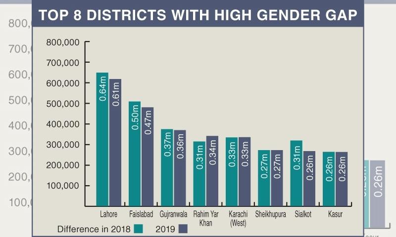 ملک کے ان 8 اضلاع میں صنفی فرق سب سے زیادہ ہے — فوٹو: رمشا جہانگیر