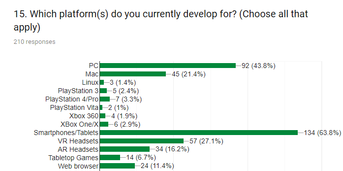 *Source: PakGamers survey results.*