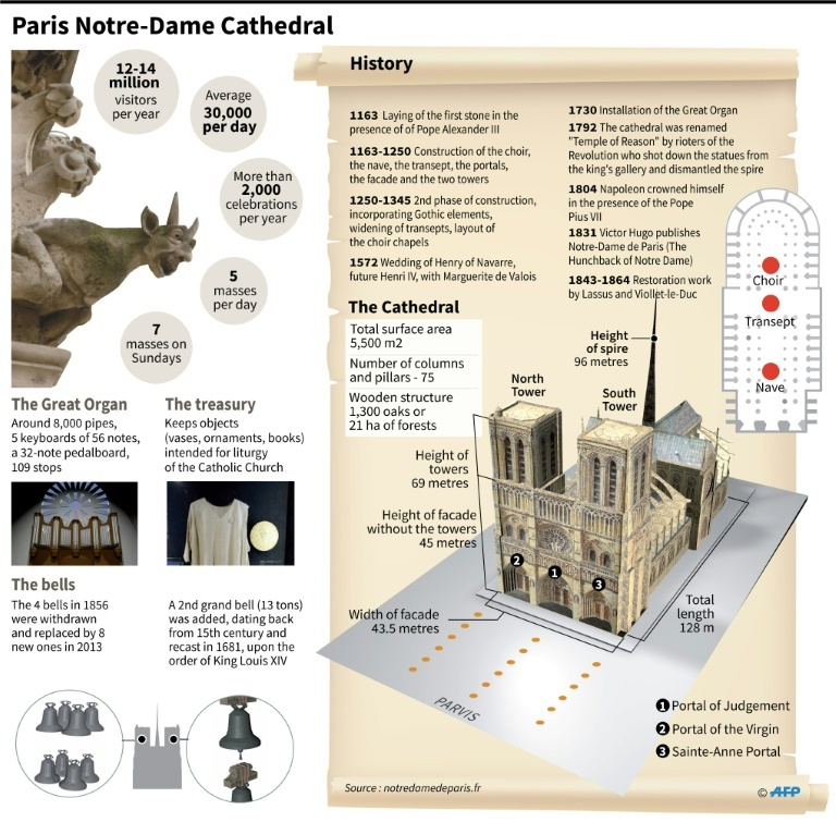 Construction of Notre-Dame began in the 12th century. — AFP