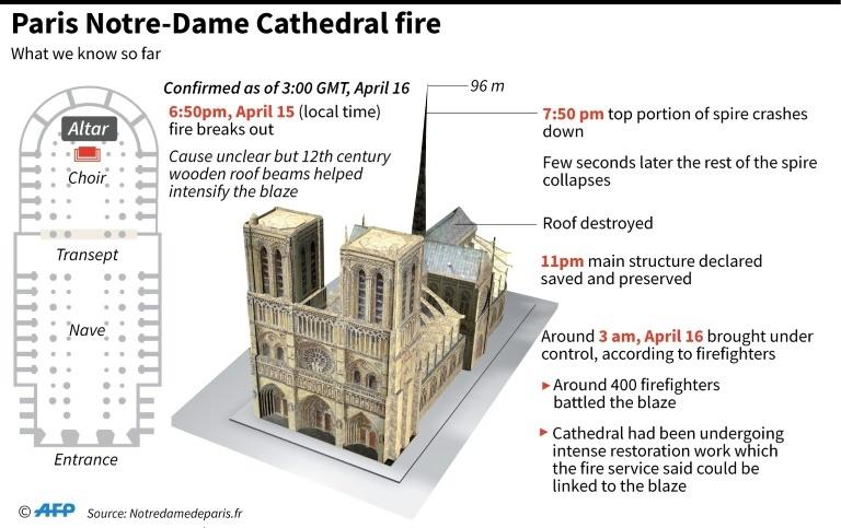 Paris Notre-Dame Cathedral fire. — AFP