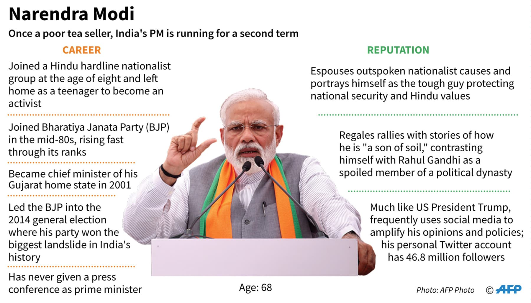 An infographic on Narendra Modi. — AFP