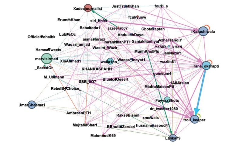 Researcher Saeed Rizvan's network analysis of the group allegedly involved in the campaigns.—Saeed Rizvan/Twitter