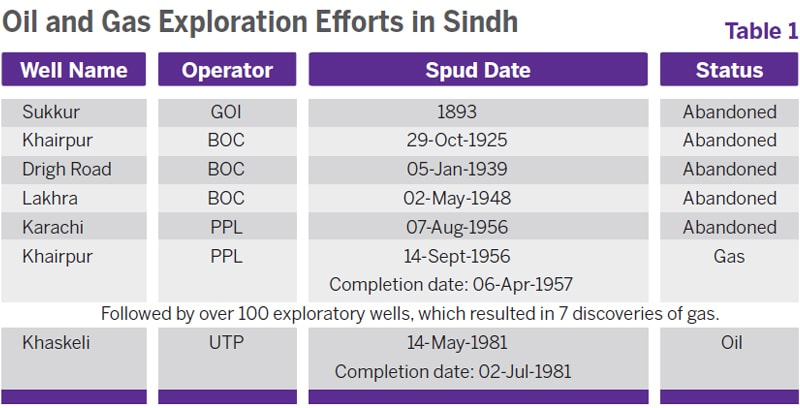 Source: Hydrocarbon Development Institute of Pakistan, Pakistan Energy Year Book 2014 (Islamabad: Ministry of Petroleum and Natural Resources, Government of Pakistan, 2015)