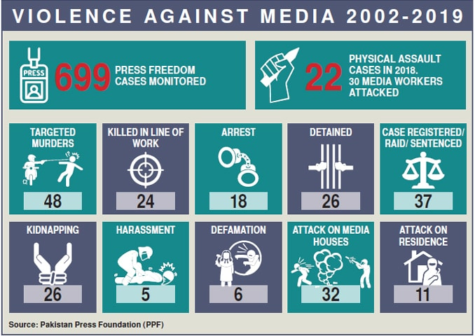 More than 72 media personnel have been killed in Pakistan since 2002. — Ramsha Jahangir