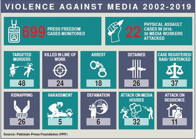پاکستان میں 2002 سے اب تک 72 سے زائد صحافی مارے جاچکے ہیں — تصویر: رمشا جہانگیر