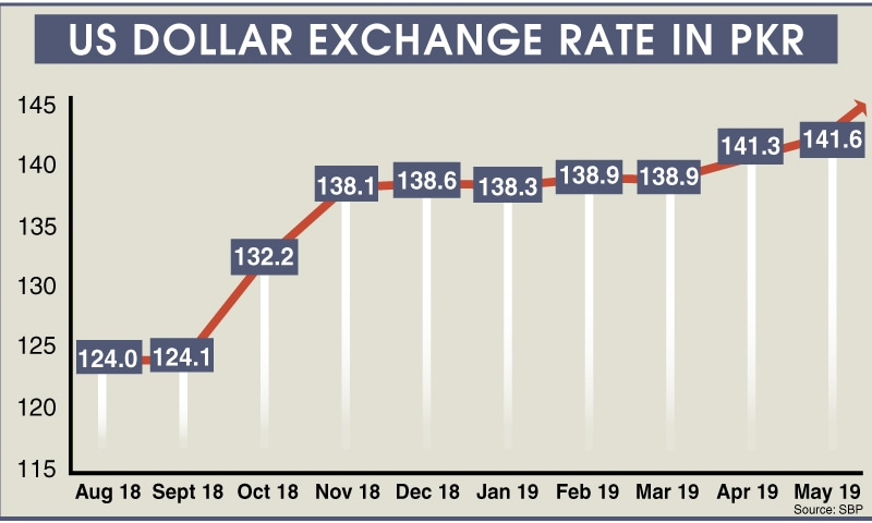 forexpk rate