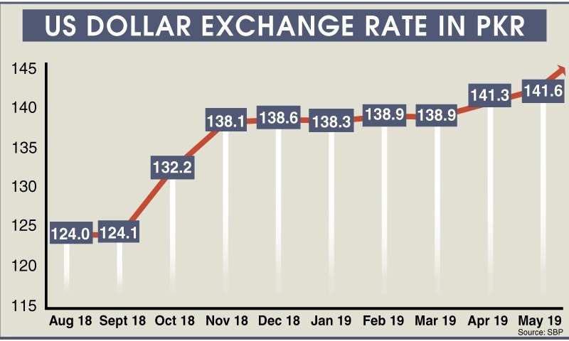 Dollar Hits Historical High At Rs148 Intraday In Interbank