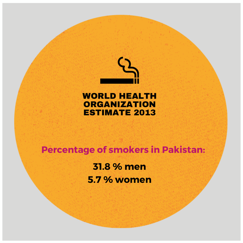 Figures taken from the World Health Organization