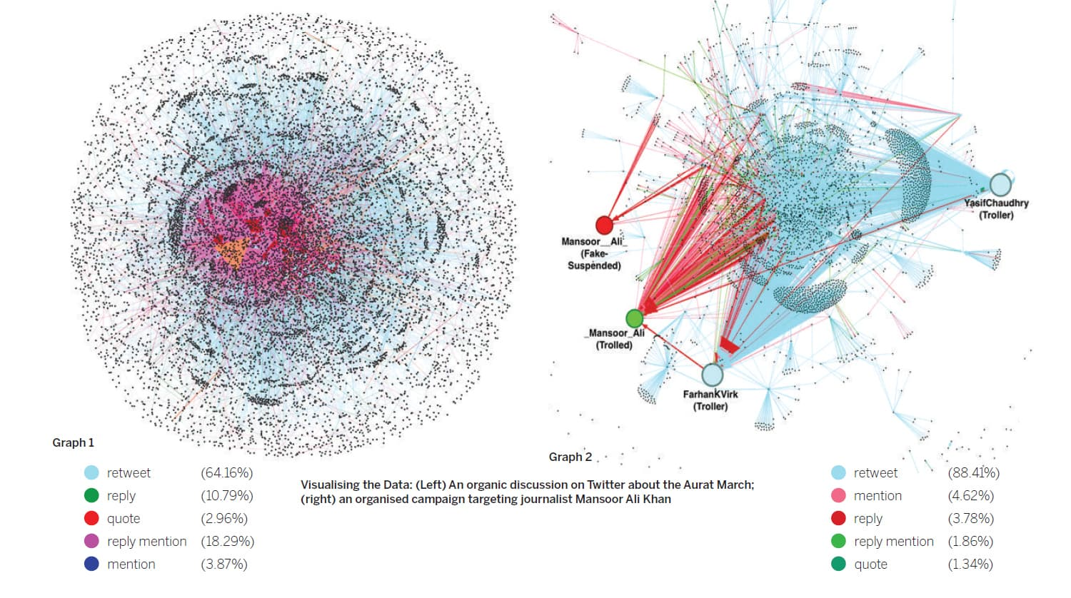 Visualising the data: (Graph 1, left) An organic discussion on Twitter about the Aurat March; (Graph 2, right) an organised campaign targeting journalist Mansoor Ali Khan. — Courtesy Saeed Rizwan