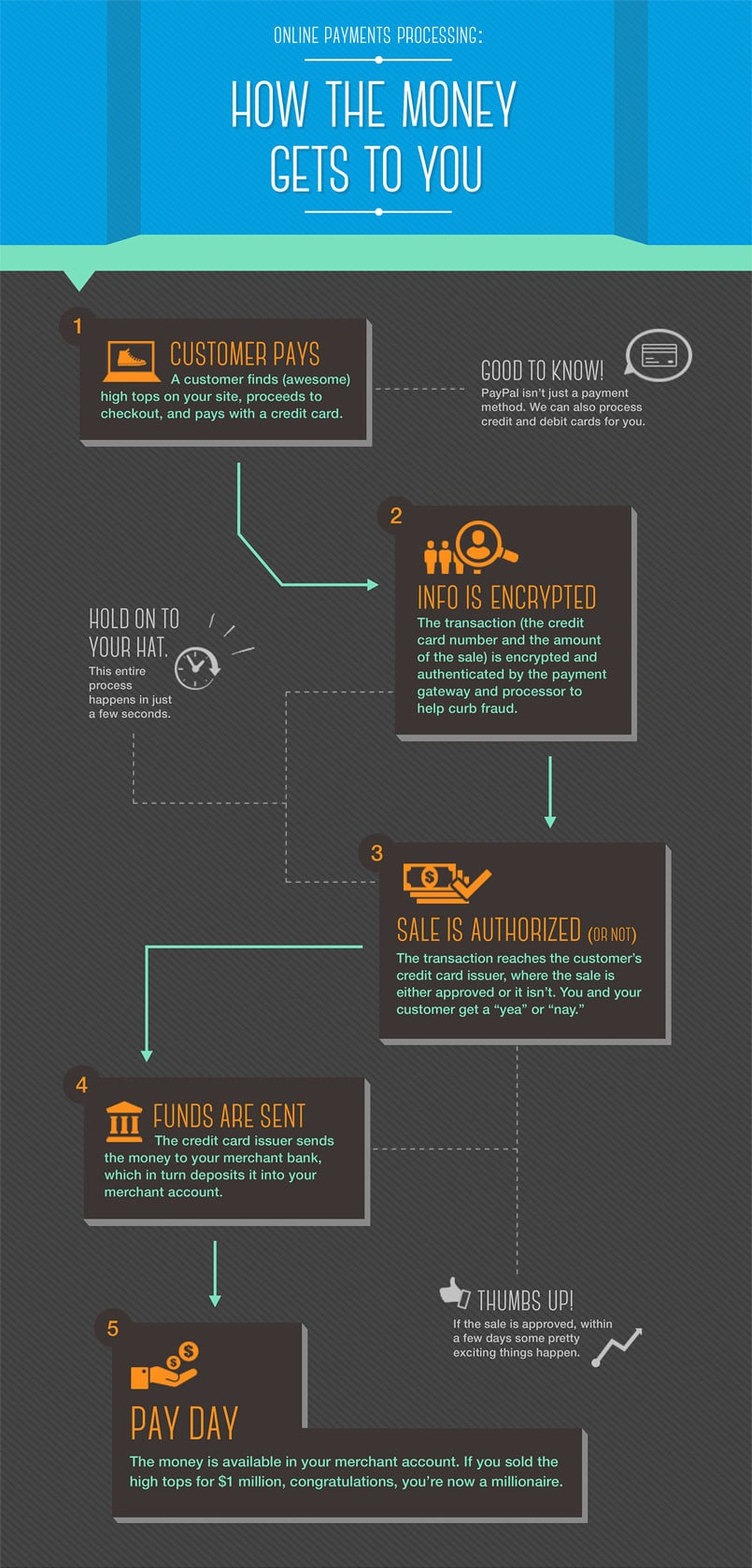How online payments work.—*Source: PayPal*
