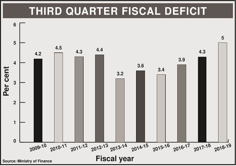 Third quarter fiscal deficit. — Soure: Ministry of Finance