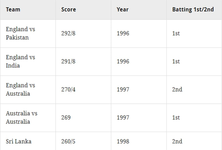 Highest score in ENG leading up to 199 WC