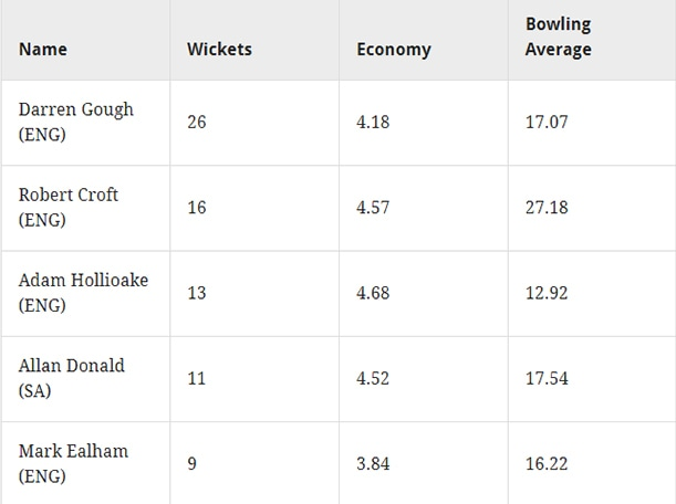Highest wicket-takers in England: Statistics calculated from 16 ODIs played between 18 March 1996 and 13 May 1999 in England