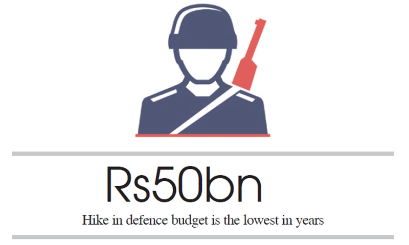 Budget 2019-20: Defence budget to grow nominally next year