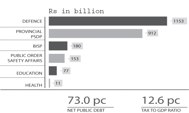 Federal Budget 2019-20: Massive revenue plan aims for Rs568bn fresh