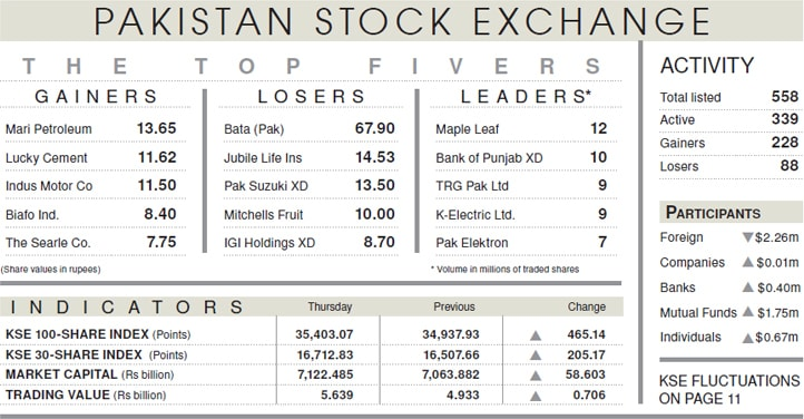 Stocks gain 465 points on attractive valuations