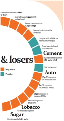 Alienating corporate Pakistan can boomerang - Pakistan Post