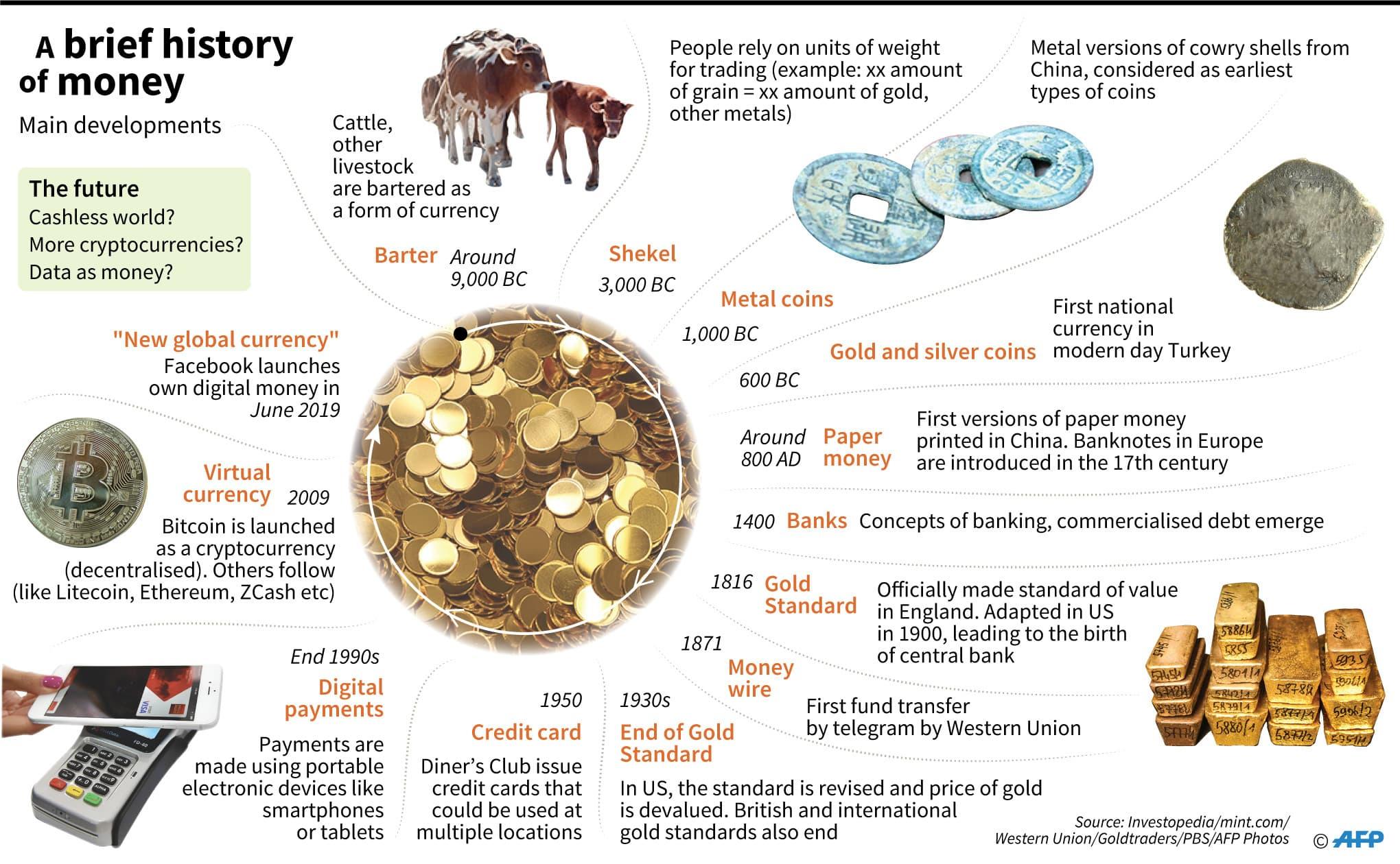 A brief history of money. — AFP