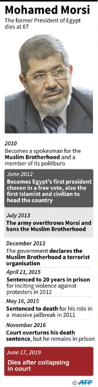 Timeline of the main events in the life of Mohamed Morsi. ─ AFP