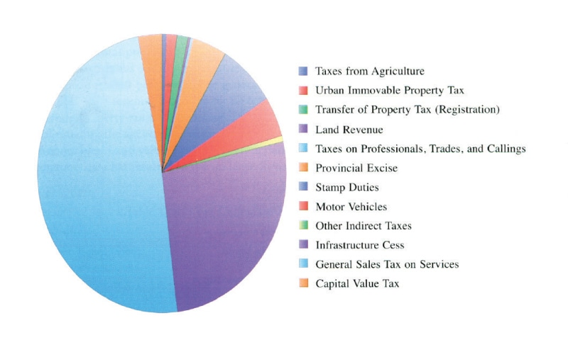 A breakdown of tax revenue for Sindh during the year 2014 | Image from the book