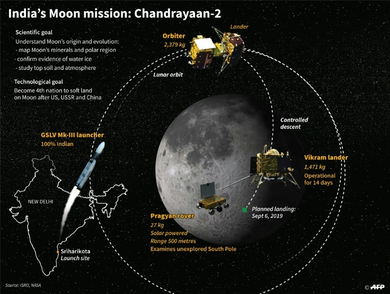 India scrubs Moon mission launch one hour before liftoff
