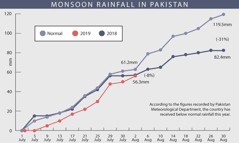 Centre to help Karachi govt cope with rain emergency - Newspaper