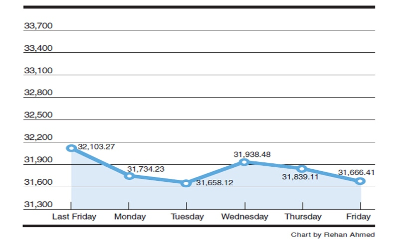 KSE 100-share index fluctuations - Newspaper - DAWN COM