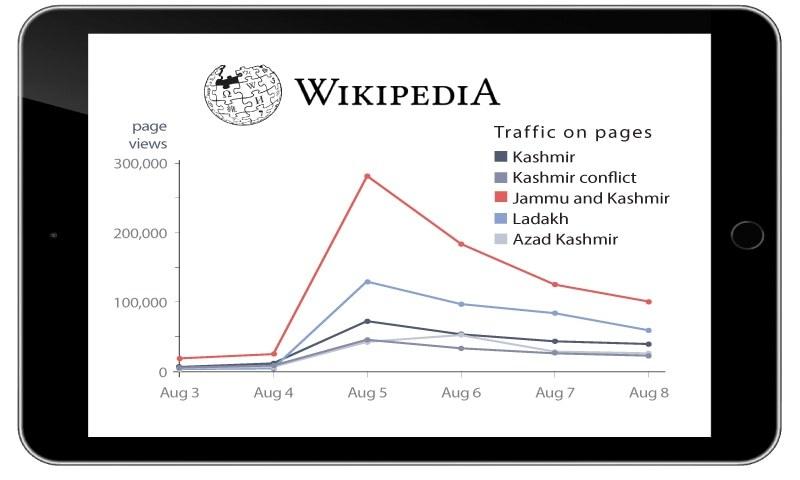 تعزیرات ہند کے آرٹیکل 370 کو یومیہ 40 ہزار افراد دیکھ رہے ہیں، رپورٹ—اسکرین شاٹ