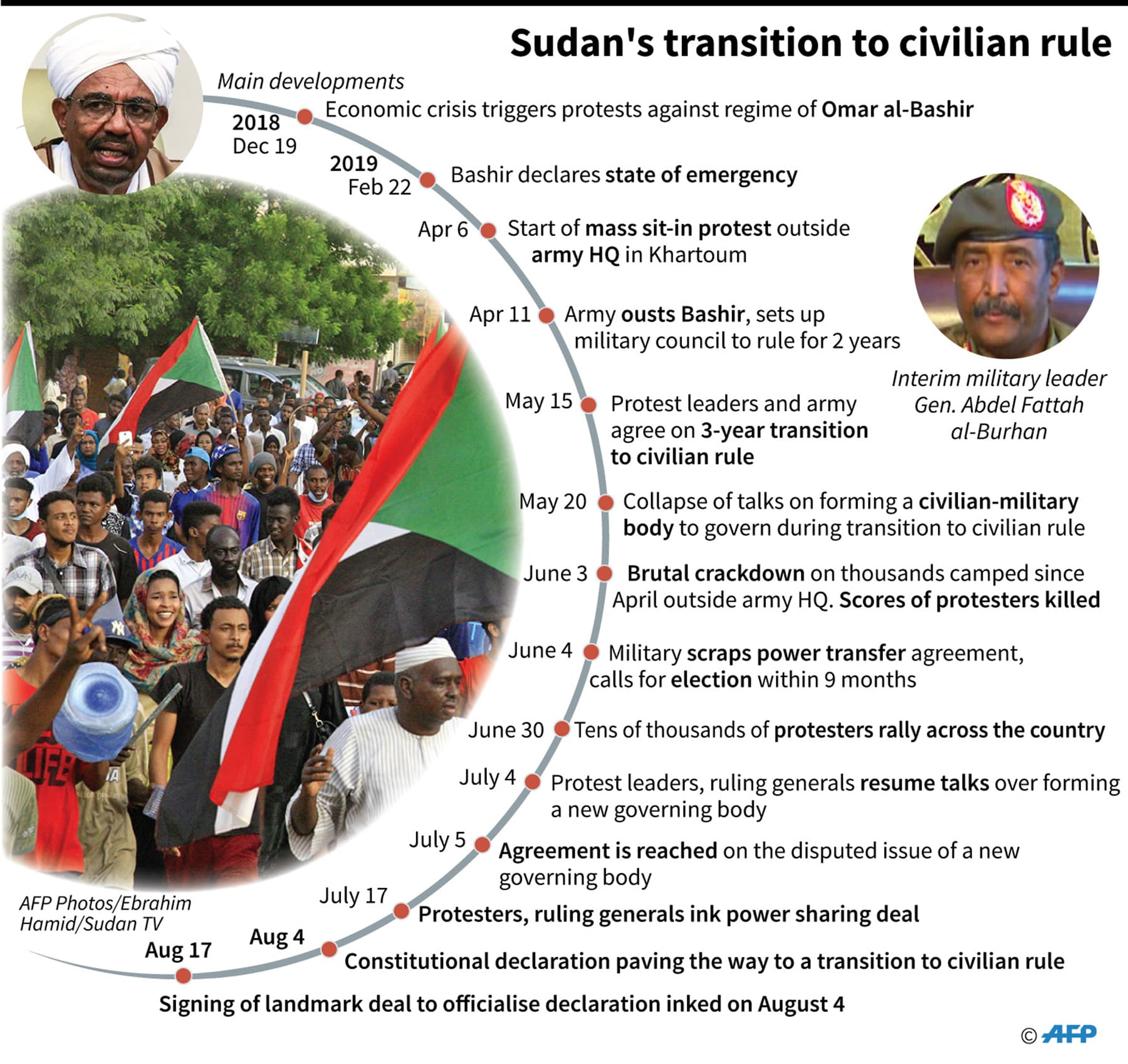 A timeline of the developments in Sudan's transition to civilian rule. — AFP