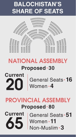 Bill for increase in Balochistan's NA, PA seats due in