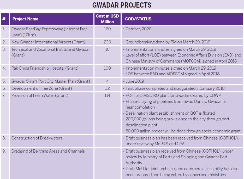 Source: Ministry of Planning, Development & Reform