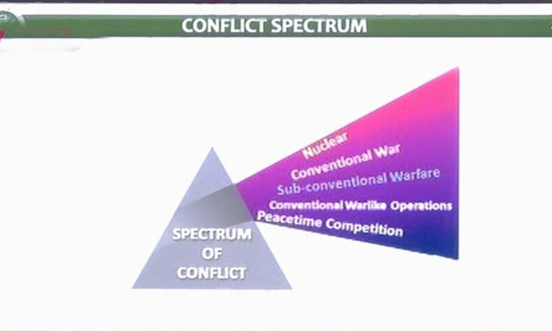 The spectrum of conflict as shared by DG ISPR. — Screengrab